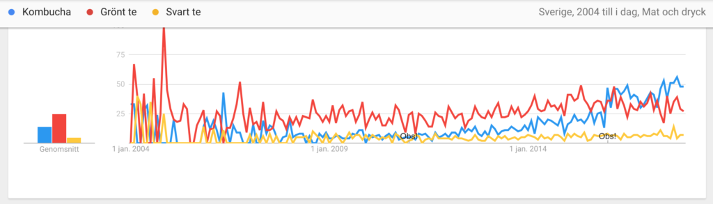 Diagram från Googe Trends med jämförelse Kombucha, Grönt te, Svart te