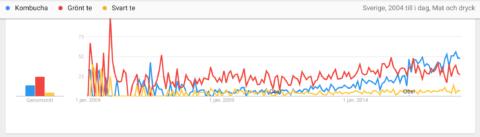 Kombucha i Google trends