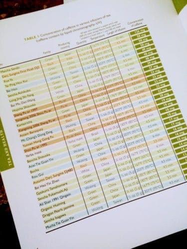 Tabell koffeininnehåll i te från boken Tea history terroir varieties